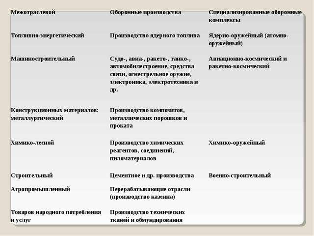 Тест межотраслевой комплекс россии 9 класс с ответами