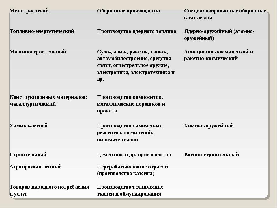 МежотраслевойОборонные производстваСпециализированные оборонные комплексы Т...