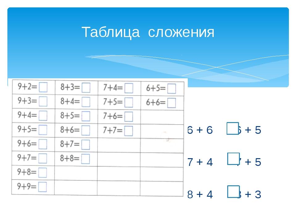 Таблица сложения 6 + 6 6 + 5 7 + 4 7 + 5 8 + 4 8 + 3