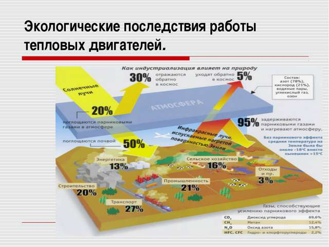 Экологические последствия работы тепловых двигателей.