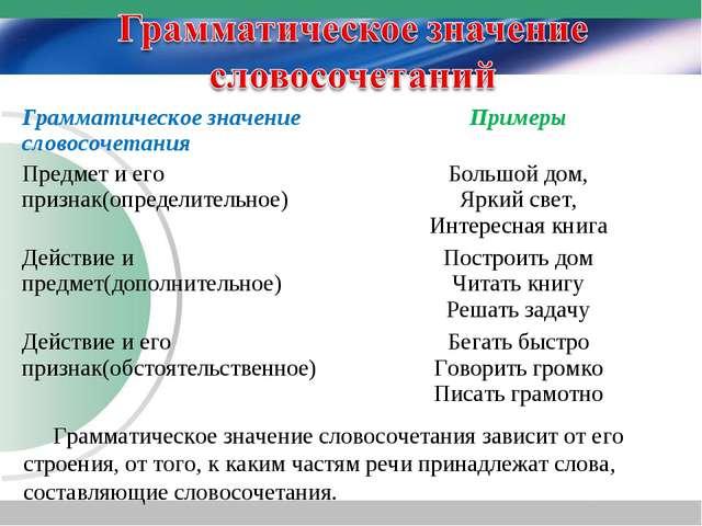 Грамматическое значение словосочетания зависит от его строения, от того, к к...