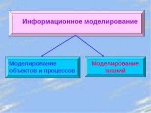 Информационное моделирование Моделирование объектов и процессов Моделирование