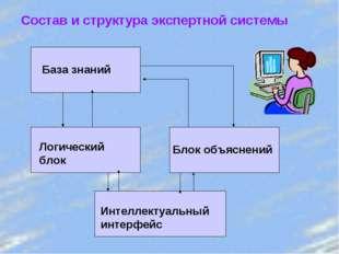 Состав и структура экспертной системы База знаний Логический блок Блок объясн