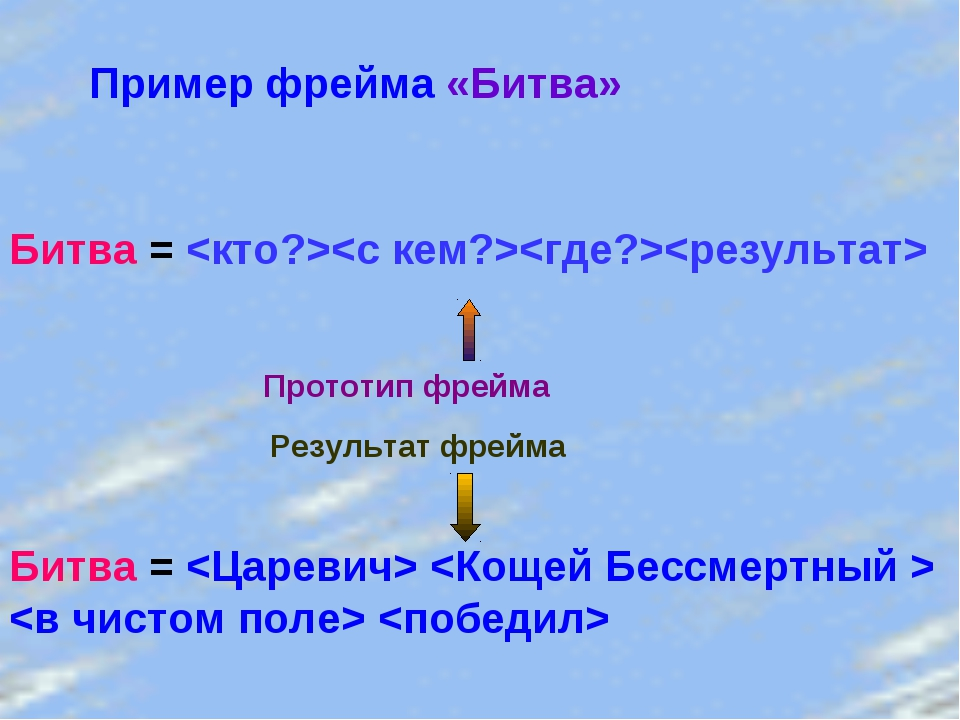 Пример фрейма «Битва» Битва =  Прототип фрейма Результат фрейма Битва =