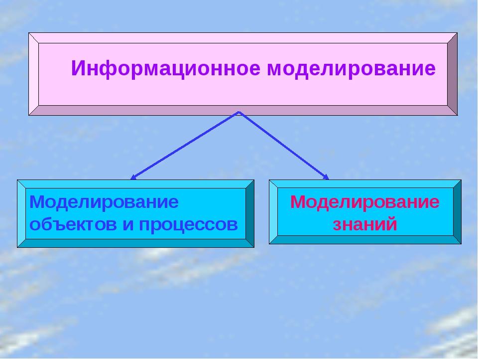 Информационное моделирование Моделирование объектов и процессов Моделирование...