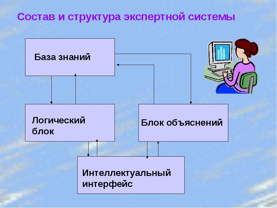 Состав и структура экспертной системы База знаний Логический блок Блок объясн...