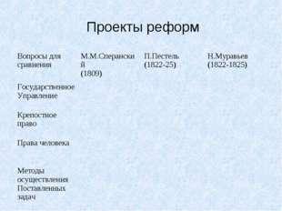 Проекты реформ Вопросы для сравненияМ.М.Сперанский (1809)П.Пестель (1822-2