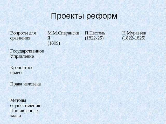 Проекты реформ Вопросы для сравненияМ.М.Сперанский (1809)П.Пестель (1822-2...