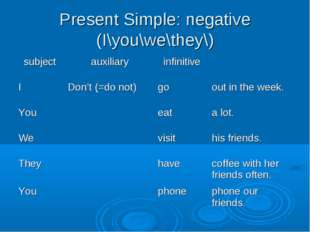 Present Simple: negative (I\you\we\they\)