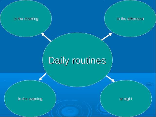 Daily routines In the afternoon In the morning In the evening at night