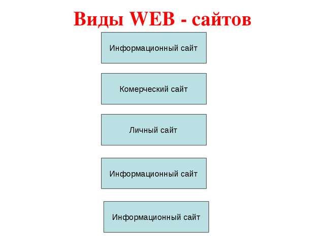Виды WEB - сайтов Информационный сайт Комерческий сайт Личный сайт Информацио...