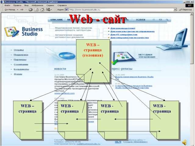 Web - сайт WEB – страница (головная) WEB – страница WEB - страница WEB - стра...
