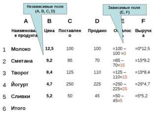 Независимые поля (А, В, С, D) Зависимые поля (Е, F) ABCDEF Наименовани