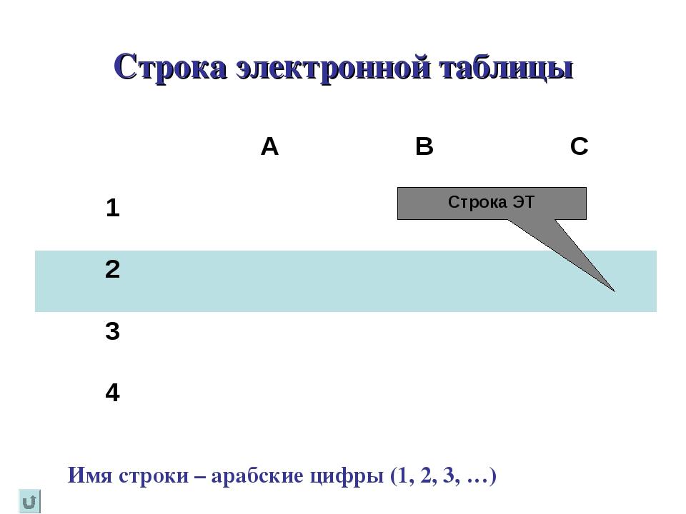 Строка электронной таблицы Имя строки – арабские цифры (1, 2, 3, …) Строка ЭТ...