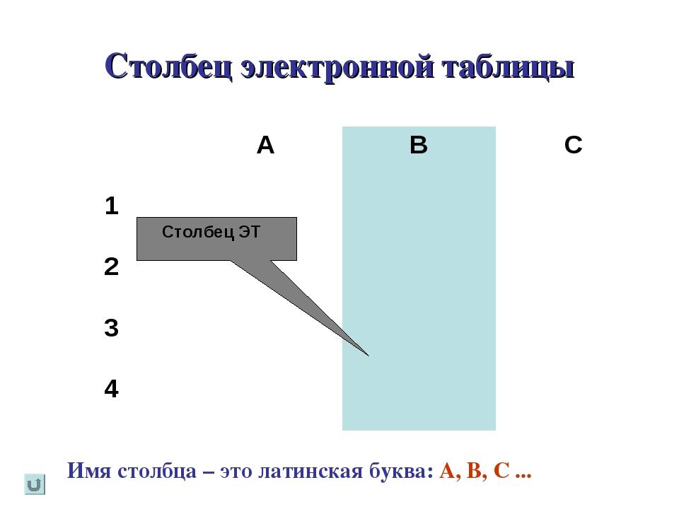 Столбец электронной таблицы Имя столбца – это латинская буква: A, В, C ... Ст...