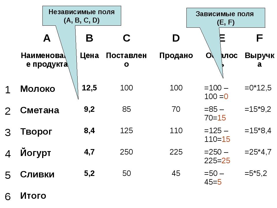Независимые поля (А, В, С, D) Зависимые поля (Е, F) ABCDEF Наименовани...