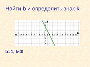 Найти b и определить знак k b=1, k