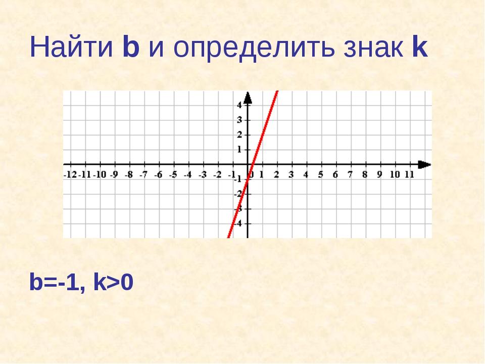 Найти b и определить знак k b=-1, k>0