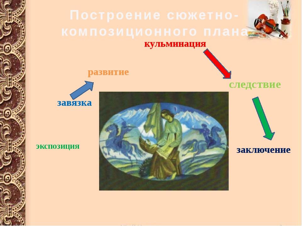 следствие  кульминация развитие экспозиция завязка заключение Построе...