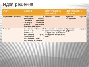 Идея решения Этап Задача Деятельность учащихся Деятельность учителя Закреплен
