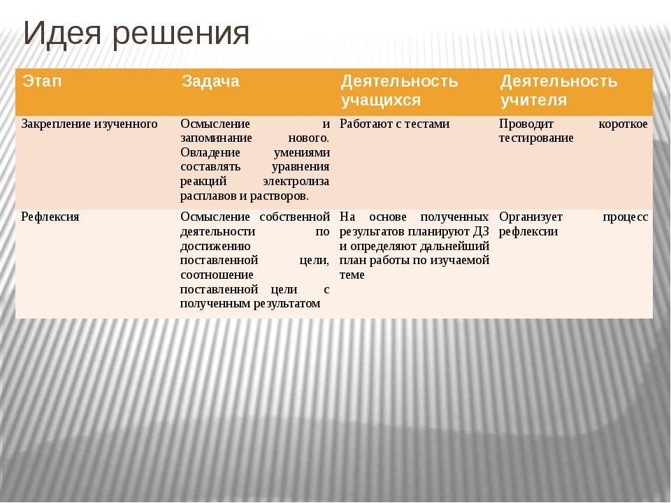 Идея решения Этап Задача Деятельность учащихся Деятельность учителя Закреплен...