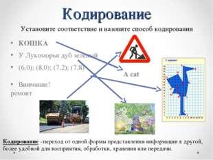 Кодирование A cat КОШКА У Лукоморья дуб зеленый (6,0); (8,0); (7,2); (7,8) Вн