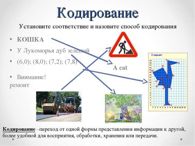 Кодирование A cat КОШКА У Лукоморья дуб зеленый (6,0); (8,0); (7,2); (7,8) Вн...