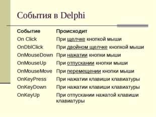 События в Delphi