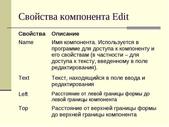 Свойства компонента Edit