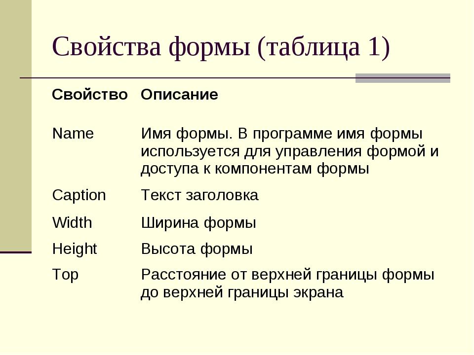 Свойства формы (таблица 1)