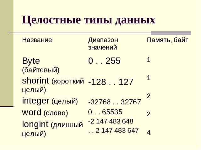 Целостные типы данных