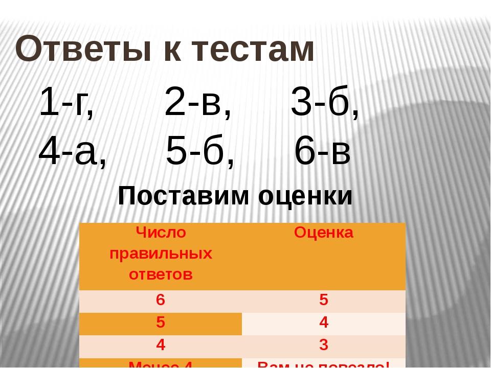 Ответы к тестам 1-г, 2-в, 3-б, 4-а, 5-б, 6-в Поставим оценки Число правильны...