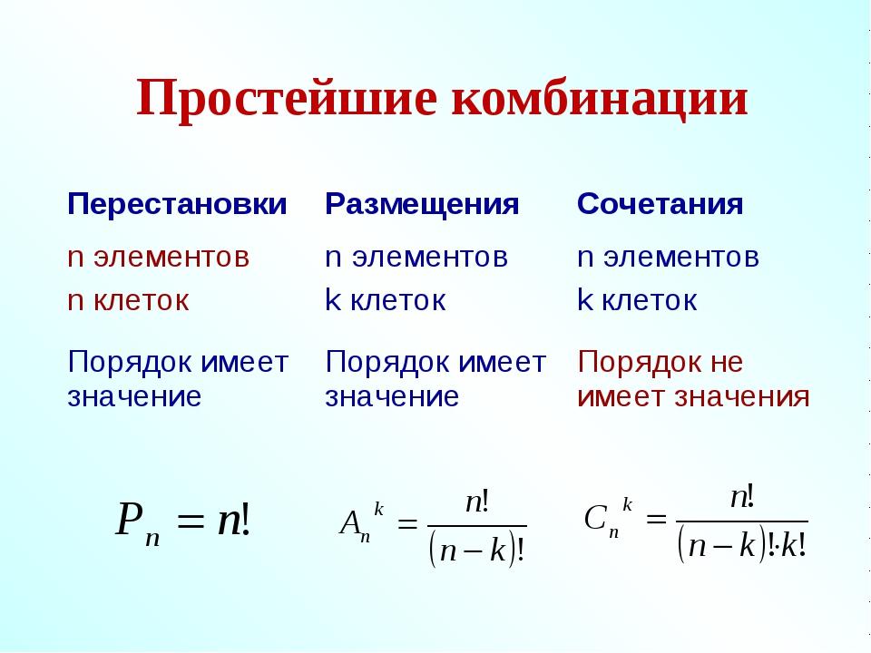 Простейшие комбинации ПерестановкиРазмещенияСочетания n элементов n клеток...