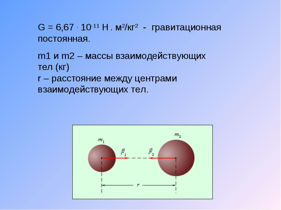 G = 6,67 . 10-11 Н . м2/кг2 - гравитационная постоянная. m1 и m2 – массы взаи...