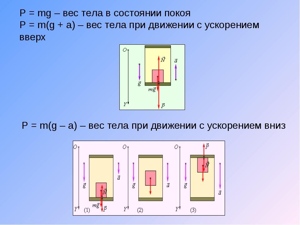 P = mg – вес тела в состоянии покоя P = m(g + a) – вес тела при движении с ус...