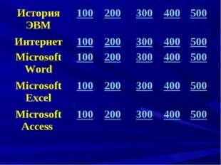 История ЭВМ100200300400500 Интернет100200300400500 Microsoft Word1