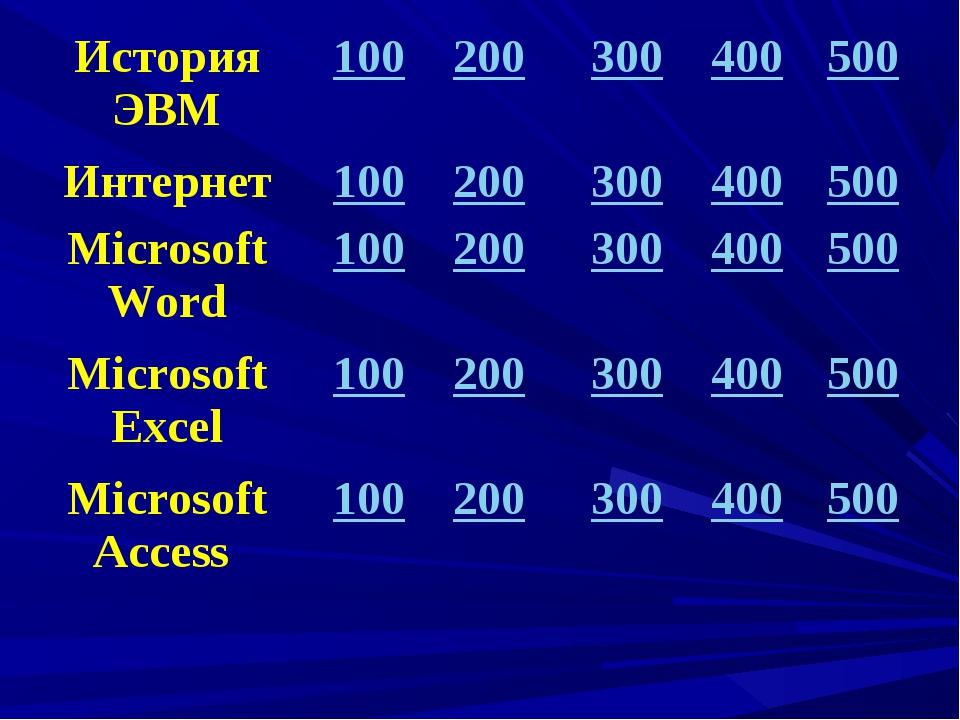 История ЭВМ100200300400500 Интернет100200300400500 Microsoft Word1...