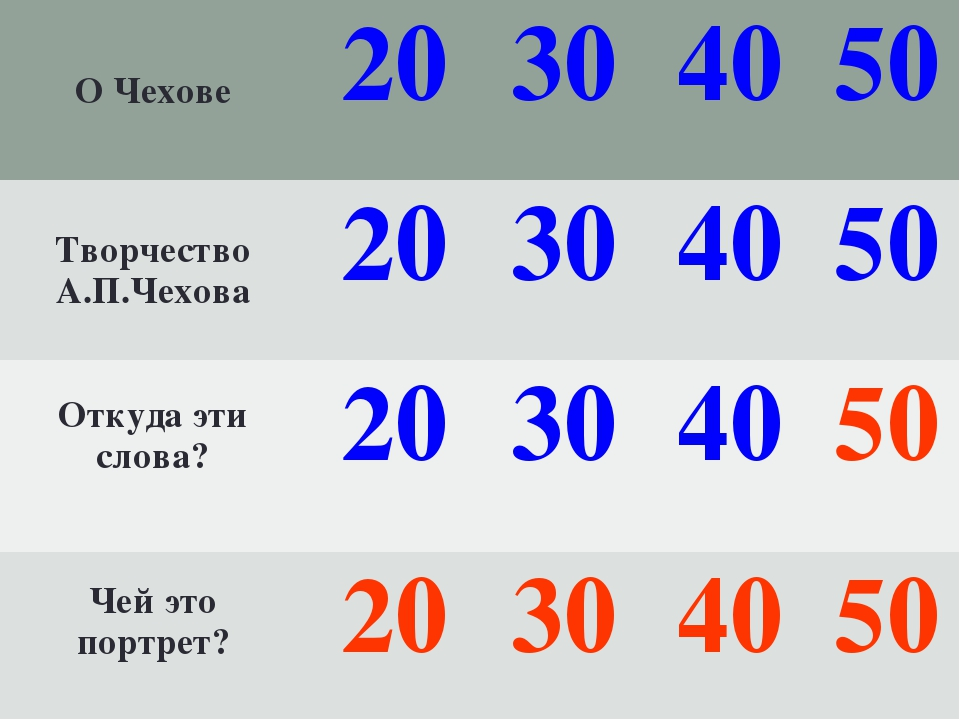 О Чехове20304050 Творчество А.П.Чехова20304050 Откуда эти слова? 20...