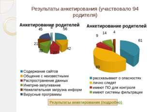 Результаты анкетирования (участвовало 94 родителя) Результаты анкетирования (