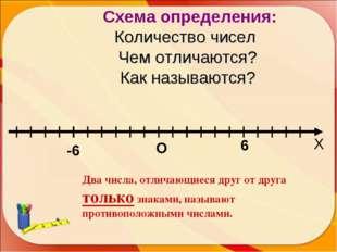 О -6 6 Х Схема определения: Количество чисел Чем отличаются? Как называются?