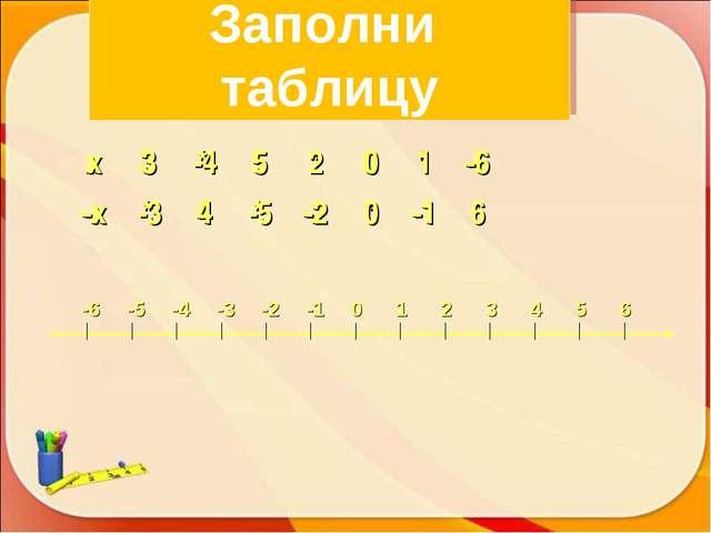 Заполни таблицу x3*5*0*-6 -x*4*-2*-1* x3-45201-6 -x-34...