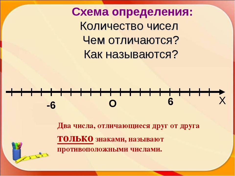 О -6 6 Х Схема определения: Количество чисел Чем отличаются? Как называются?...