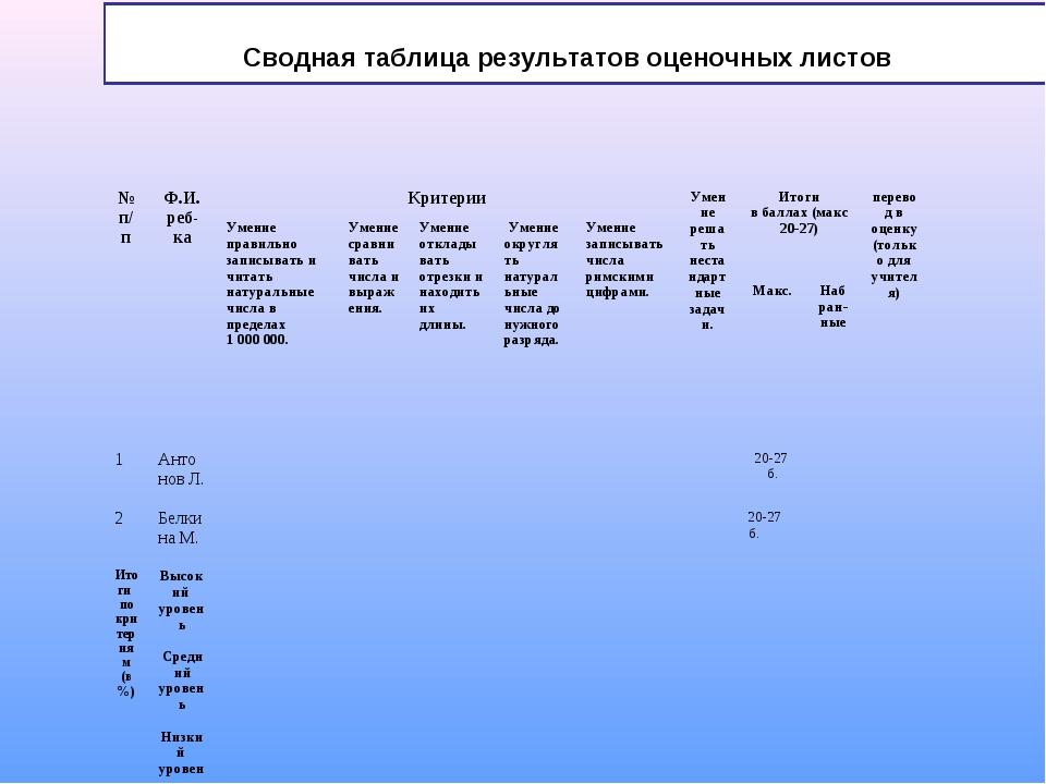 Сводная таблица результатов оценочных листов № п/пФ.И. реб-каКритерииУмени...