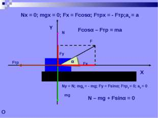 O Nx = 0; mgx = 0; Fx = Fcosα; Fтрx = - Fтр;ax = a Fcosα – Fтр = ma Ny = N; m