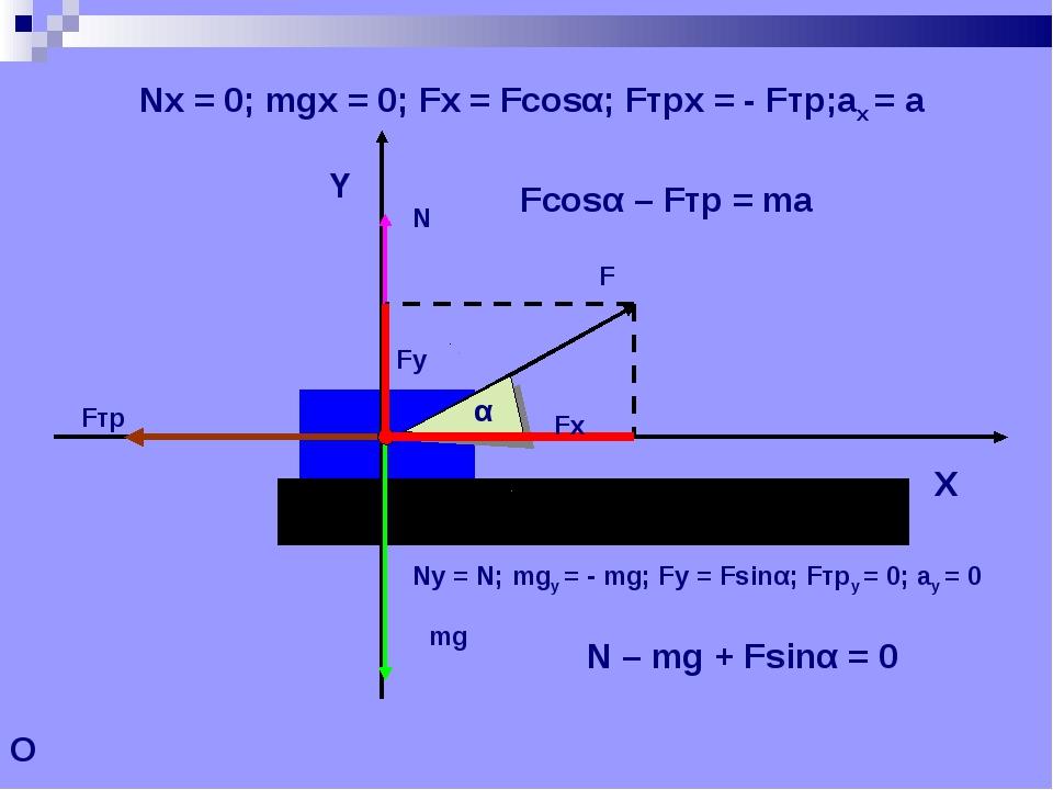 O Nx = 0; mgx = 0; Fx = Fcosα; Fтрx = - Fтр;ax = a Fcosα – Fтр = ma Ny = N; m...