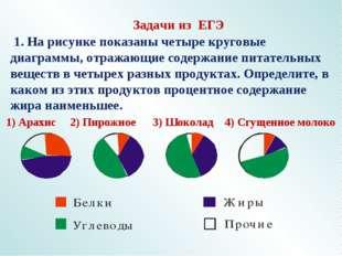 Задачи из ЕГЭ 1. На рисунке показаны четыре круговые диаграммы, отражающие с