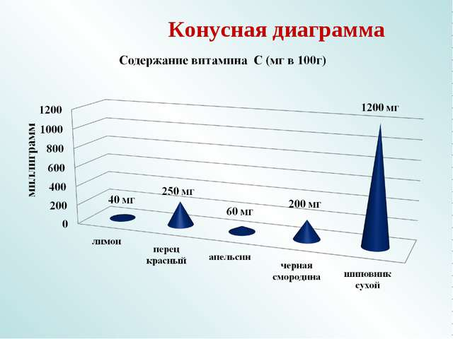 Конусная диаграмма