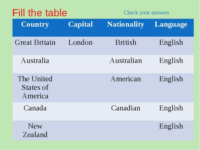 Fill the table Check your answers Country Capital Nationality Language GreatB...