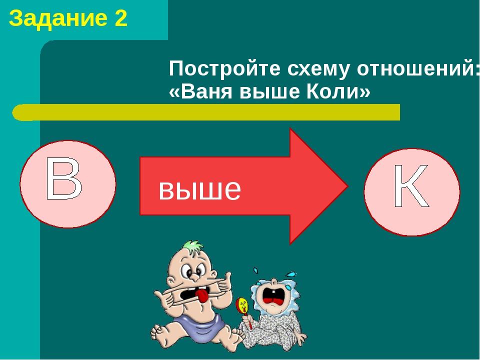 Задание 2 Постройте схему отношений: «Ваня выше Коли» выше