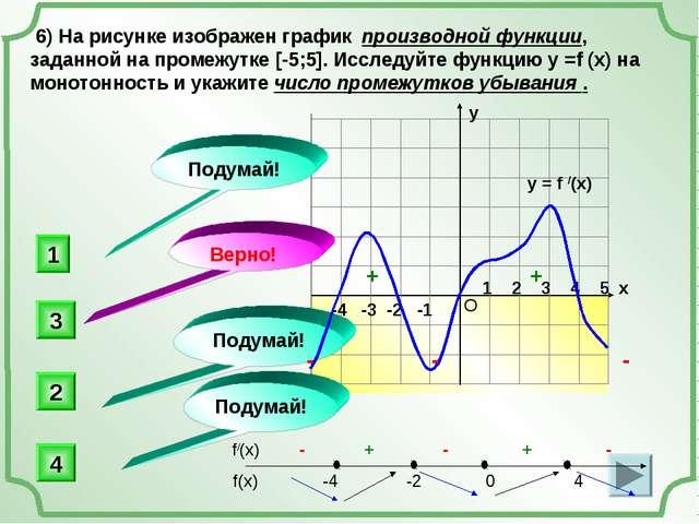 -4 -3 -2 -1 1 2 3 4 5 х 6) На рисунке изображен график производной функции,...